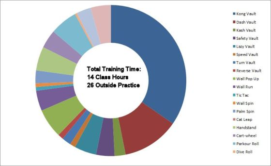 Parkour Training Tracker - October 14, 2012